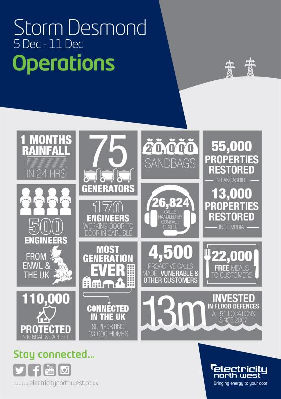 Storm Desmond information operations