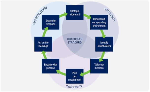 Our stakeholder engagement process has 8 stages: strategic alignment, understand our operating environment, identify stakeholders, tailor our methods, plan our engagement, engage with purpose, act on the learnings, share the feedback